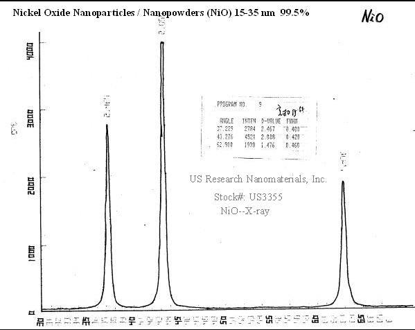 nickel oxide nanoparticles thesis D'altres òxids metàl ics, com el cao, mgo, cdo, cuo, pbo i nio en aquest   vulcanisation mixed metal oxide nanoparticles of zinc and other metals will be.